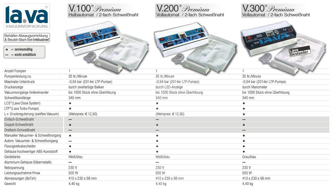 Vergleich von LA.VA V100PL mit V200PL und V300PL