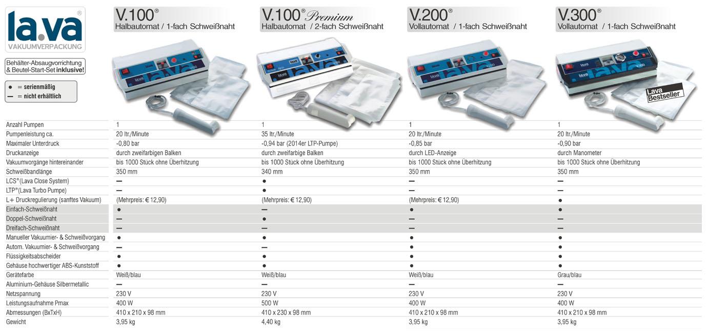 Vergleich von LA.VA V100 mit V100PL, V200 und V300